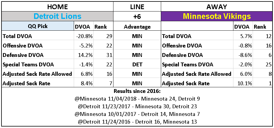 2018 NFL Week 16 Picks Detroit Lions over Minnesota Vikings.PNG