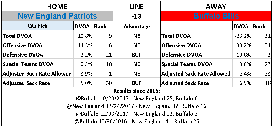 2018 NFL Week 16 Picks New England Patriots over Buffalo Bills.PNG