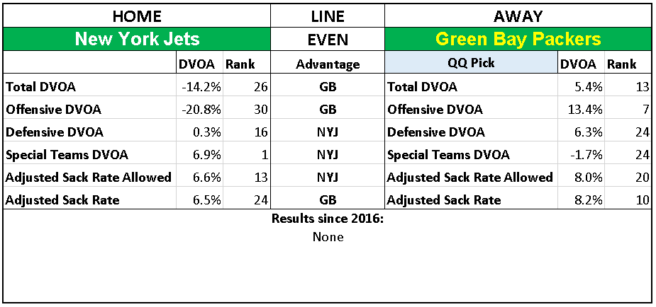 2018 NFL Week 16 Picks Green Bay Packers over New York Jets.PNG