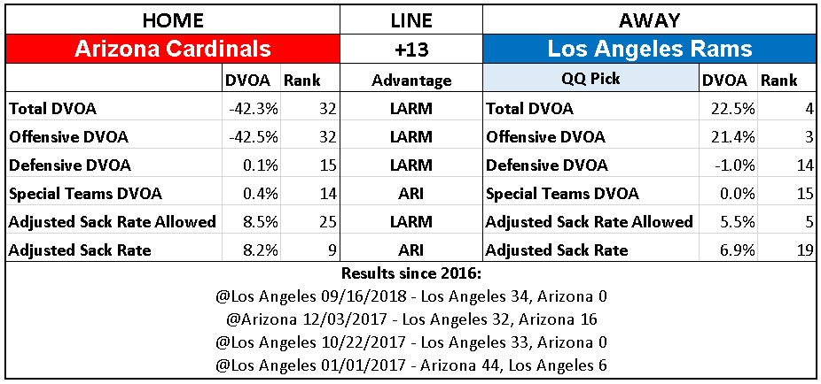 2018 NFL Week 16 Picks Los Angeles Rams over Arizona Cardinals.PNG
