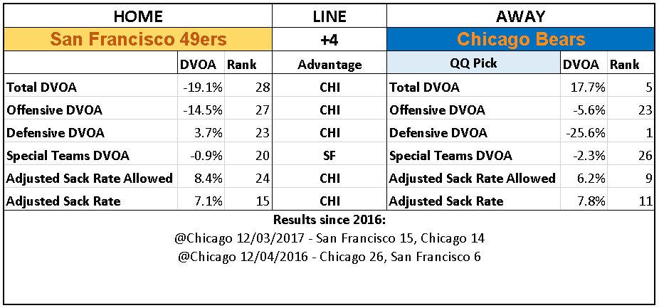 2018 NFL Week 16 Picks Chicago Bears over San Francisco 49ers.PNG