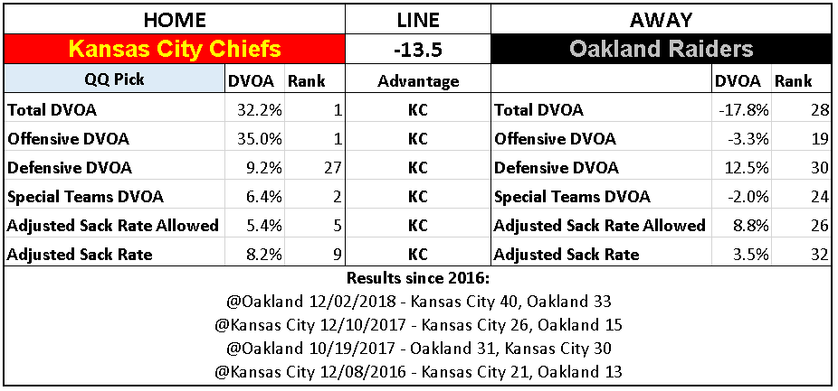 2018 NFL Week 17 Picks Kansas City Chiefs over Oakland Raiders.PNG