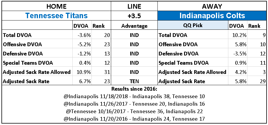 2018 NFL Week 17 Picks Indianapolis Colts over Tennessee Titans.PNG