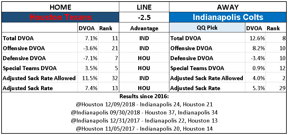 2018 NFL Wild Card Week Picks Indianapolis Colts over Houston Texans.PNG