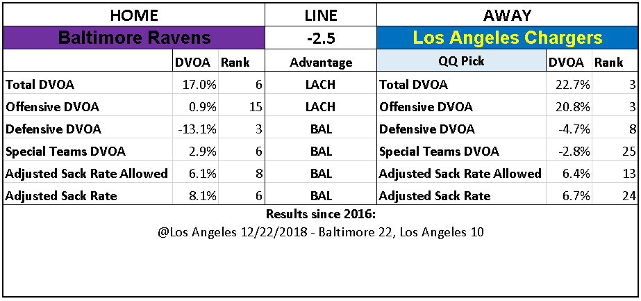 2018 NFL Wild Card Week Picks Los Angeles Chargers over Baltimore Ravens.PNG