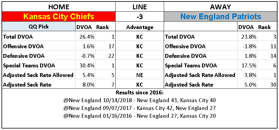 2018 NFL Conference Championship Picks Kansas City Chiefs over New England Patriots.PNG