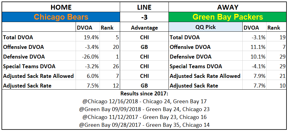 2019 NFL Picks Week 1 Questionably Qualified Green Bay Chicago.PNG