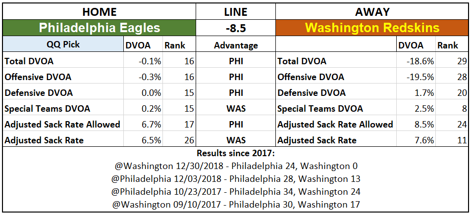 2019 NFL Picks Week 1 Questionably Qualified Philadelphia Eagles Washington.PNG