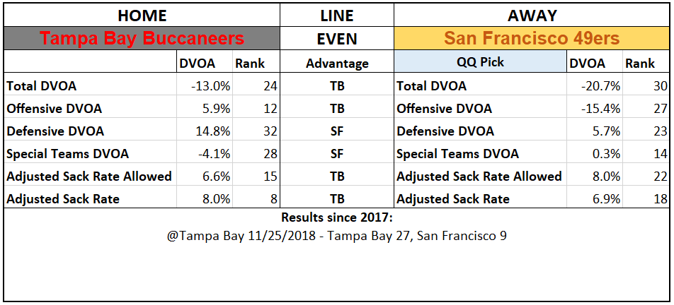 2019 NFL Picks Week 1 Questionably Qualified San Francisco 49ers Tampa Bay Buccaneers.PNG
