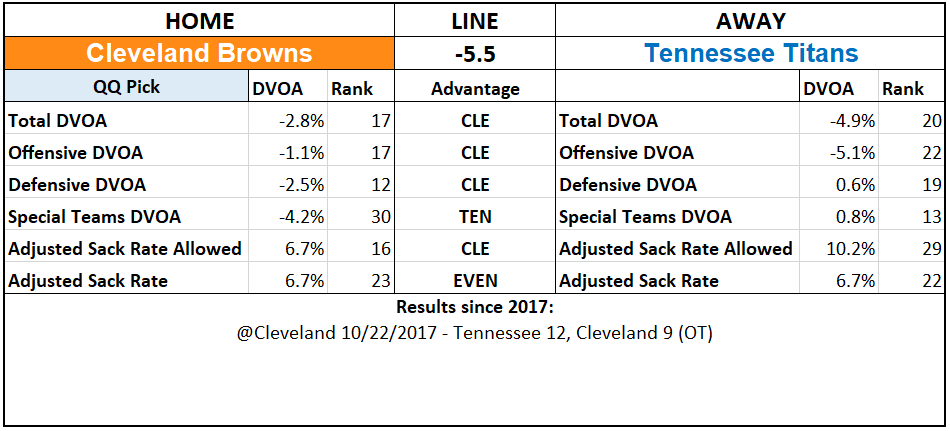 2019 NFL Picks Week 1 Questionably Qualified Cleveland Browns Tennessee Titans.PNG