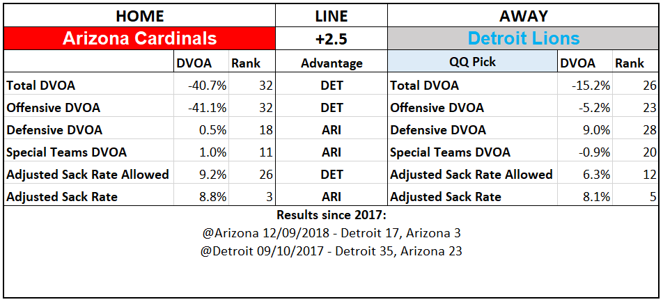2019 NFL Picks Week 1 Questionably Qualified Arizona Cardinals Detroit Lions.PNG