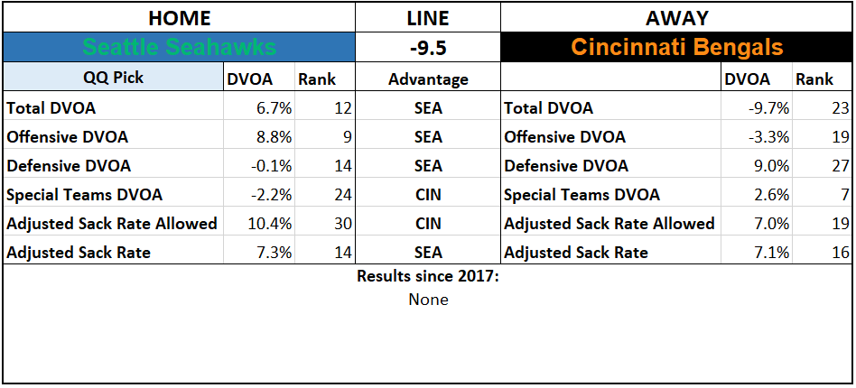 2019 NFL Picks Week 1 Questionably Qualified Seattle Seahawks Cincinnati Bengals.PNG
