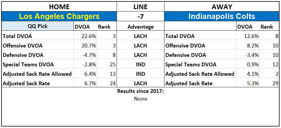 2019 NFL Picks Week 1 Questionably Qualified Los Angeles Chargers Indianapolis Colts.PNG