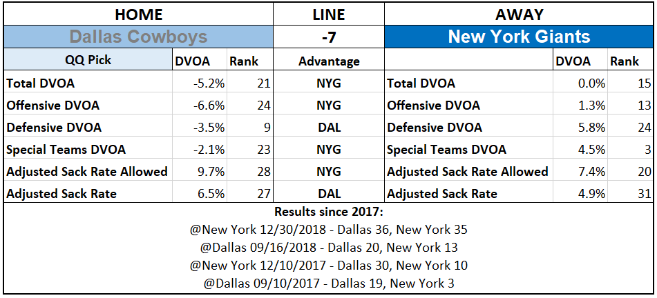 2019 NFL Picks Week 1 Questionably Qualified Dallas Cowboys New York Giants.PNG