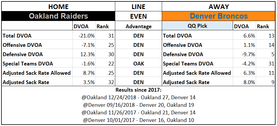 2019 NFL Picks Week 1 Questionably Qualified Oakland Raiders Denver Broncos.PNG