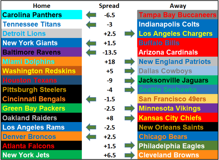 2019 NFL Picks Week 2 Questionably Qualified.png
