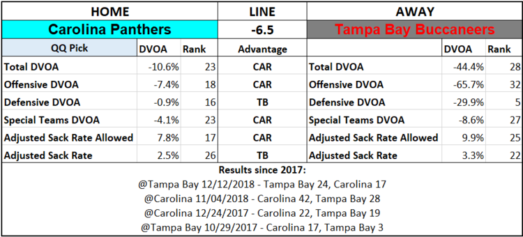 2019 NFL Picks Week 2 Questionably Qualified Carolina Panthers Tampa Bay Buccaneers.png