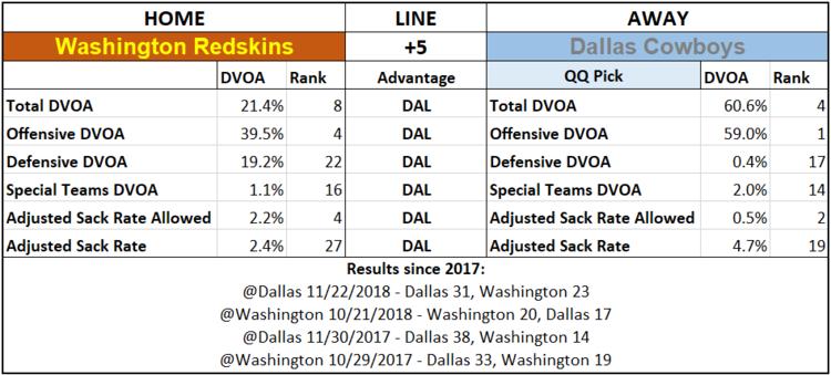 2019 NFL Picks Week 2 Questionably Qualified Dallas Cowboys Washington Redskins.png