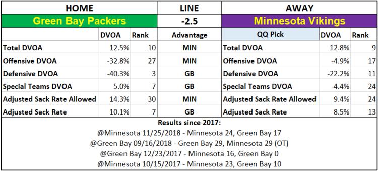 2019 NFL Picks Week 2 Questionably Qualified Minnesota Vikings Green Bay Packers.png