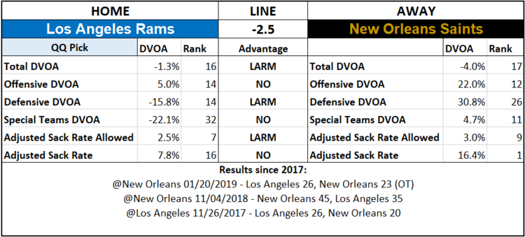 2019 NFL Picks Week 2 Questionably Qualified Los Angeles Rams New Orleans Saints.png