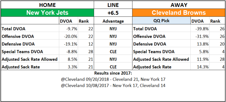 2019 NFL Picks Week 2 Questionably Qualified Cleveland Browns New York Jets.png