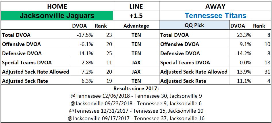 2019 NFL Picks Week 3 Questionably Qualified Tennessee Titans Jacksonville Jaguars.png