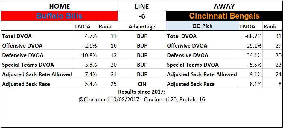 2019 NFL Picks Week 3 Questionably Qualified Cincinnati Bengals Buffalo Bills.png