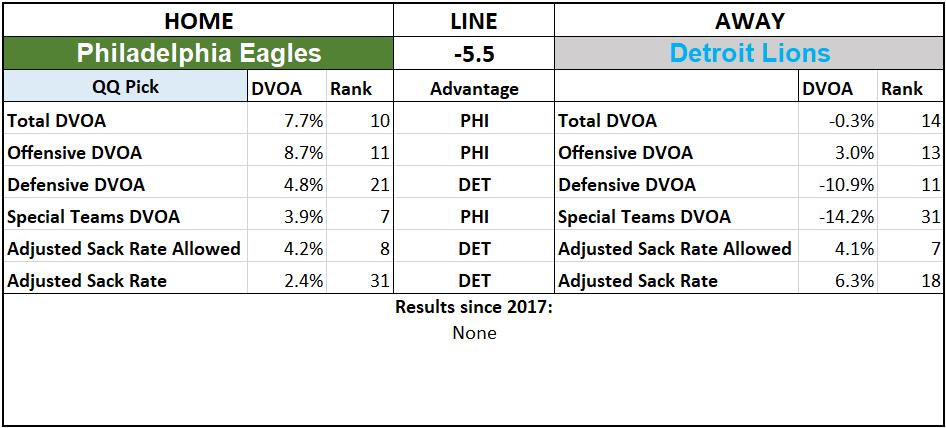 2019 NFL Picks Week 3 Questionably Qualified Philadelphia Eagles Detroit Lions.png