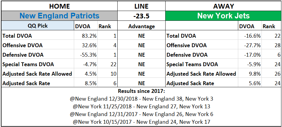 2019 NFL Picks Week 3 Questionably Qualified New England Patriots New York Jets.png