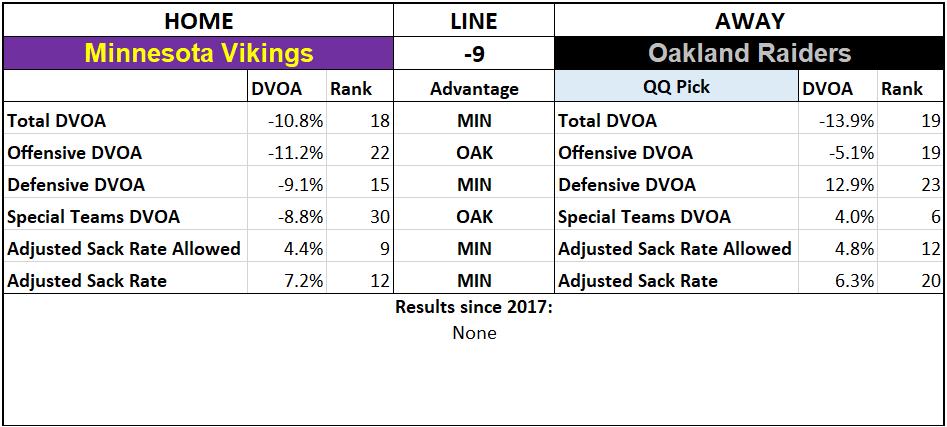 2019 NFL Picks Week 3 Questionably Qualified Oakland Raiders Minnesota Vikings.png