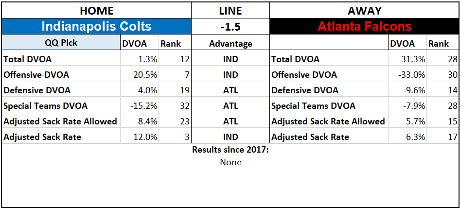 2019 NFL Picks Week 3 Questionably Qualified Indianapolis Colts Atlanta Falcons.png