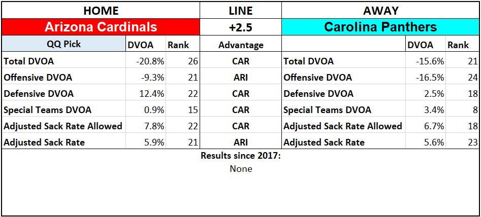 2019 NFL Picks Week 3 Questionably Qualified Arizona Cardinals Carolina Panthers.png