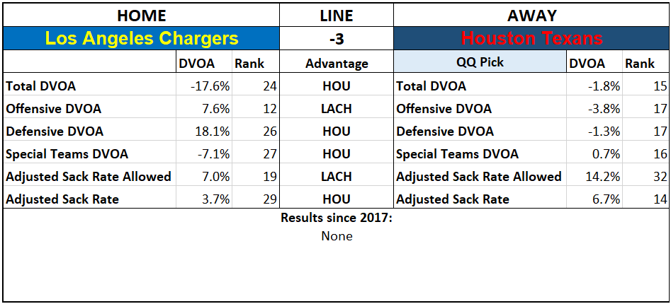 2019 NFL Picks Week 3 Questionably Qualified Houston Texans Los Angeles Chargers.png