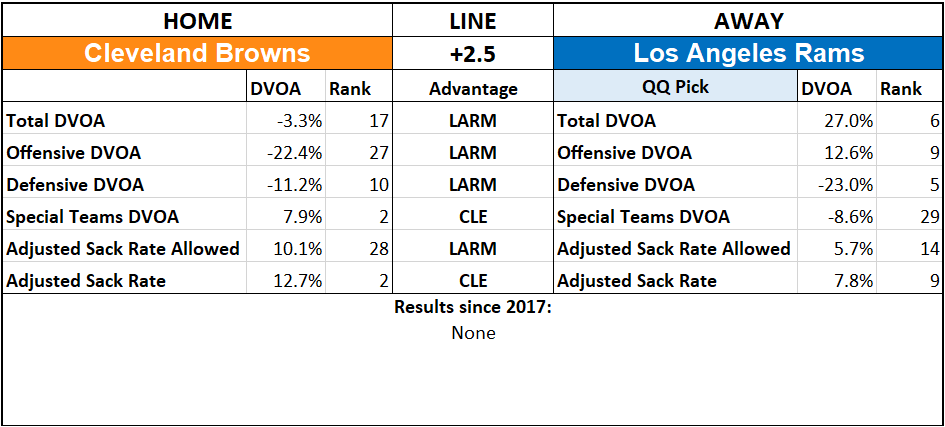 2019 NFL Picks Week 3 Questionably Qualified Los Angeles Rams Cleveland Browns.png