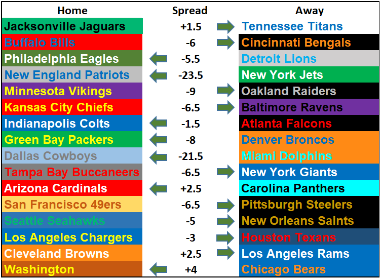 2019 NFL Picks Week 3 Questionably Qualified.png