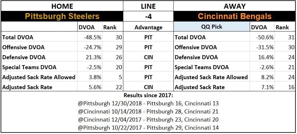 2019 NFL Picks Week 4 Questionably Qualified Pittsburgh Steelers Cincinnati Bengals.PNG
