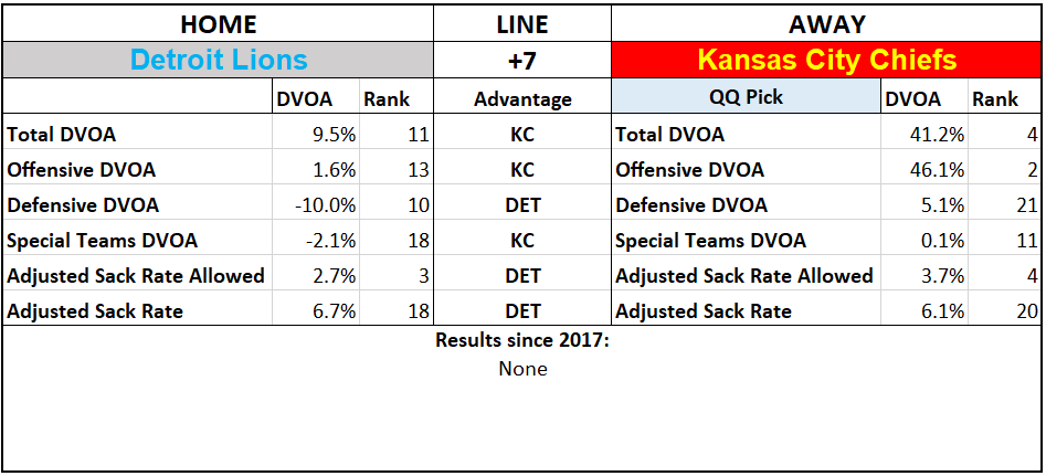 2019 NFL Picks Week 4 Questionably Qualified Detroit Lions Kansas City Chiefs.PNG