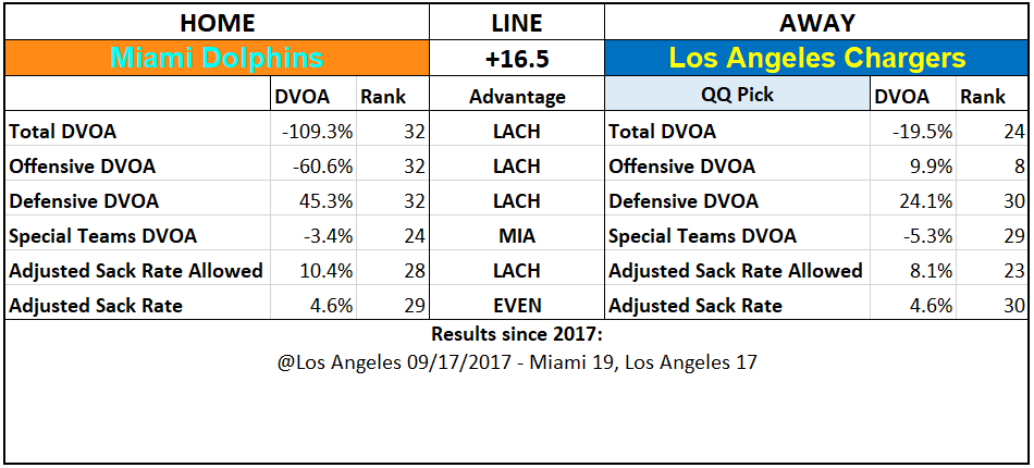 2019 NFL Picks Week 4 Questionably Qualified Miami Dolphins Los Angeles Chargers.PNG
