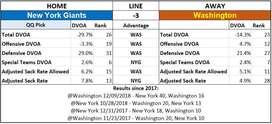 2019 NFL Picks Week 4 Questionably Qualified New York Giants Washington.PNG