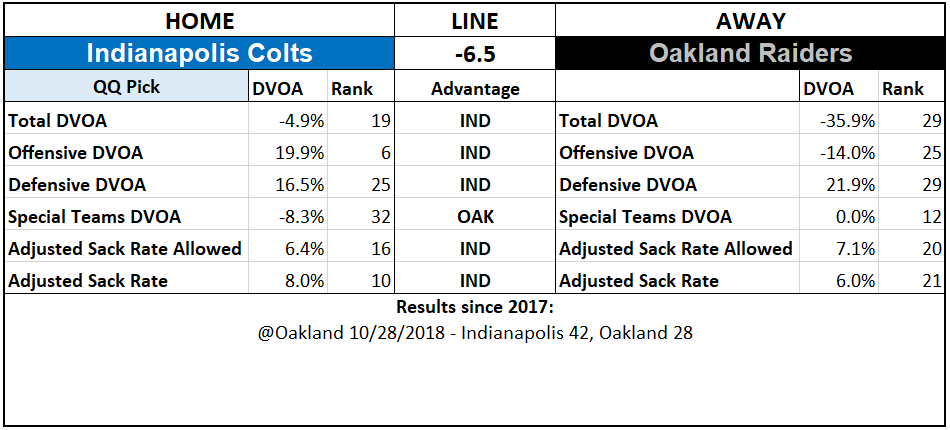 2019 NFL Picks Week 4 Questionably Qualified Indianapolis Colts Oakland Raiders.PNG