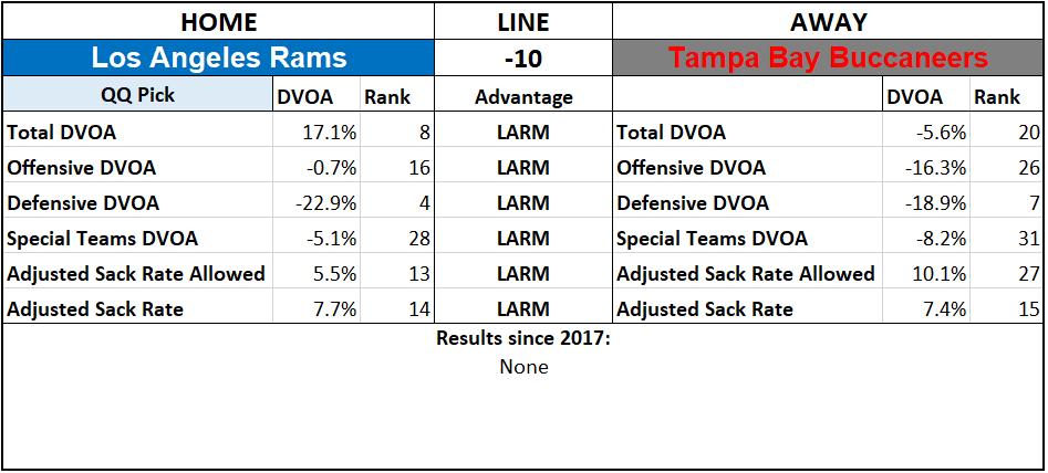 2019 NFL Picks Week 4 Questionably Qualified Los Angeles Rams Tampa Bay Buccaneers.PNG