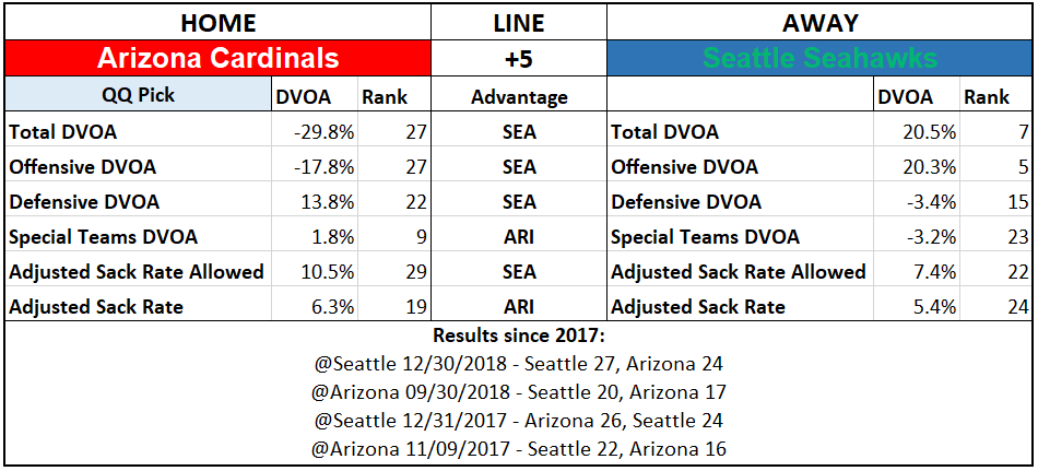 2019 NFL Picks Week 4 Questionably Qualified Arizona Cardinals Seattle Seahawks.PNG