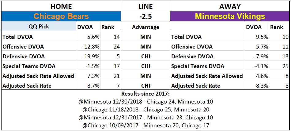 2019 NFL Picks Week 4 Questionably Qualified Chicago Bears Minnesota Vikings.PNG