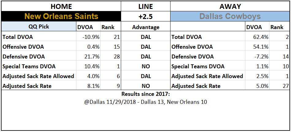 2019 NFL Picks Week 4 Questionably Qualified New Orleans Saints Dallas Cowboys.PNG