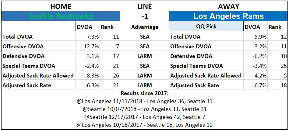 2019 NFL Picks Week 5 Questionably Qualified Los Angeles Rams Seattle Seahawks.PNG