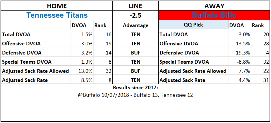 2019 NFL Picks Week 5 Questionably Qualified Tennessee Titans Buffalo BIlls.PNG