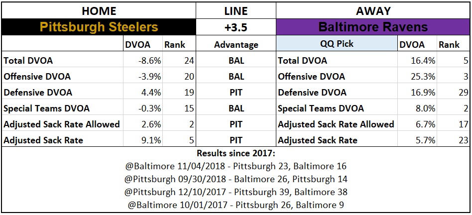 2019 NFL Picks Week 5 Questionably Qualified Baltimore Ravens Pittsburgh Steelers.PNG