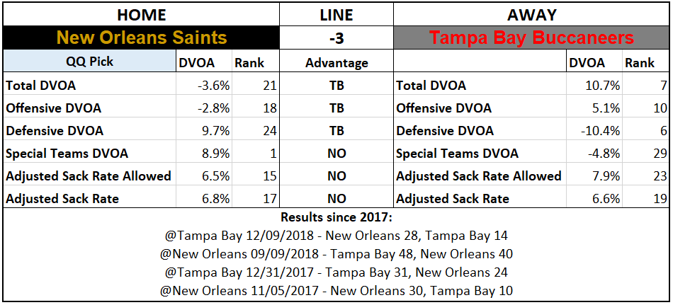 2019 NFL Picks Week 5 Questionably Qualified New Orleans Saints Tampa Bay Buccaneers.PNG