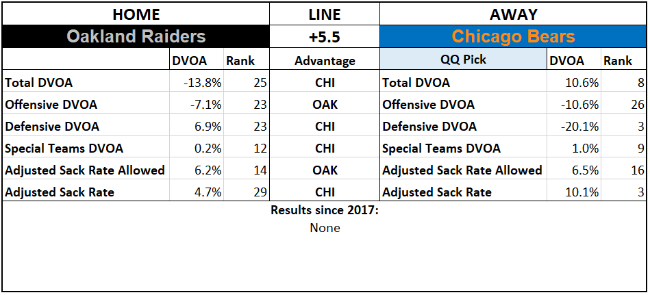 2019 NFL Picks Week 5 Questionably Qualified Chicago Bears Oakland Raiders.PNG