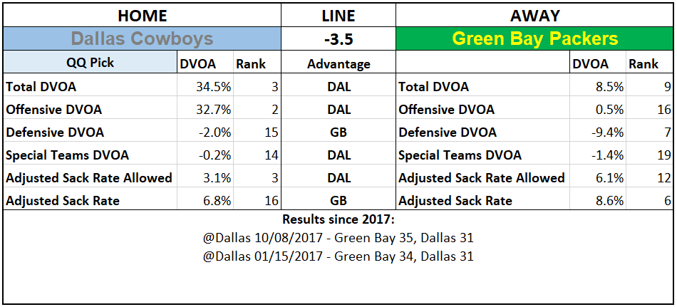 2019 NFL Picks Week 5 Questionably Qualified Dallas Cowboys Green Bay Packers.PNG